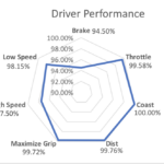 Driver Evaluating System